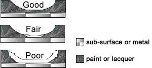 Taber Shear Tester - Coating Adhesion